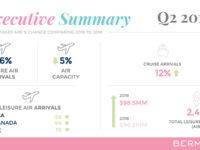 BTA: Tourism Spending & Cruise Up – Air Arrivals Down