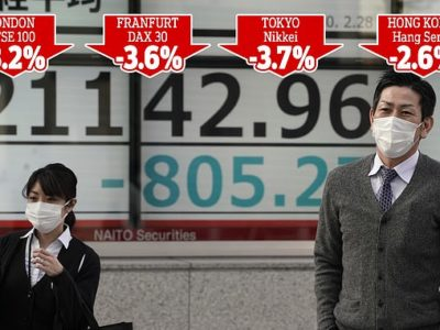 Freefall Friday: FTSE Drops 3.2% – More Than 200 Points – as Coronavirus Panic Wipes More Than £200bn Off London
